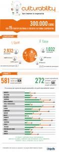 CULTURABILITY_infografica